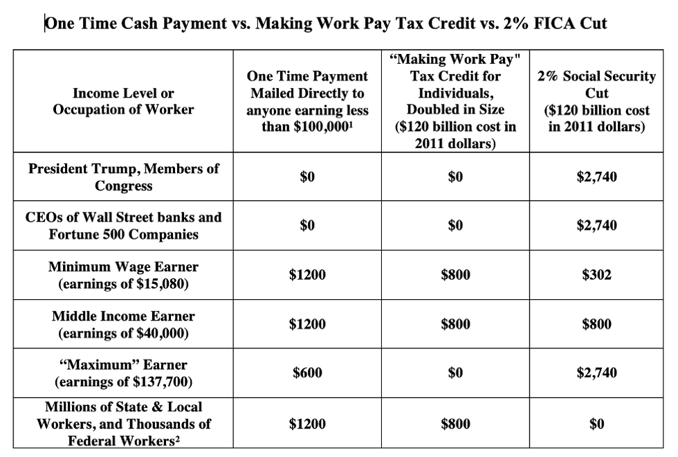 Latest FICA Chart_Chart by Social Security Works_more info at previous version of this chart posted at https://independentmediainstitute.org/wp-content/uploads/2020/03/OldSSWChart.pdf