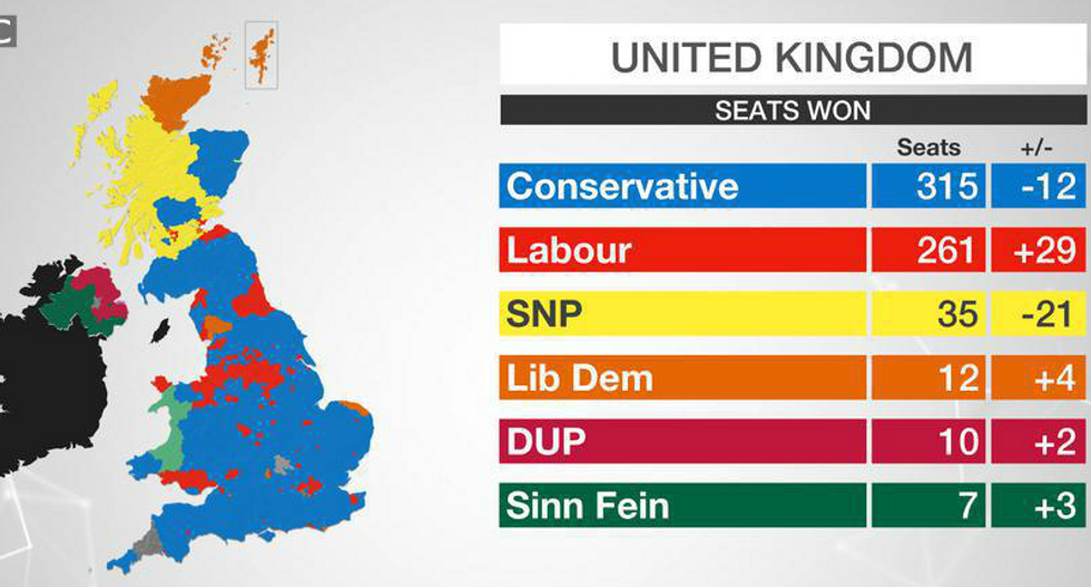 Hung Parliament: Tories lose - UK Independence Party annihilated - Labour wins
