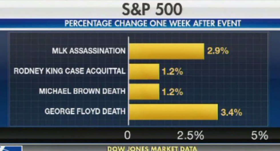 Fox News triggers outrage with graphic comparing how much stocks have risen after racist tragedies