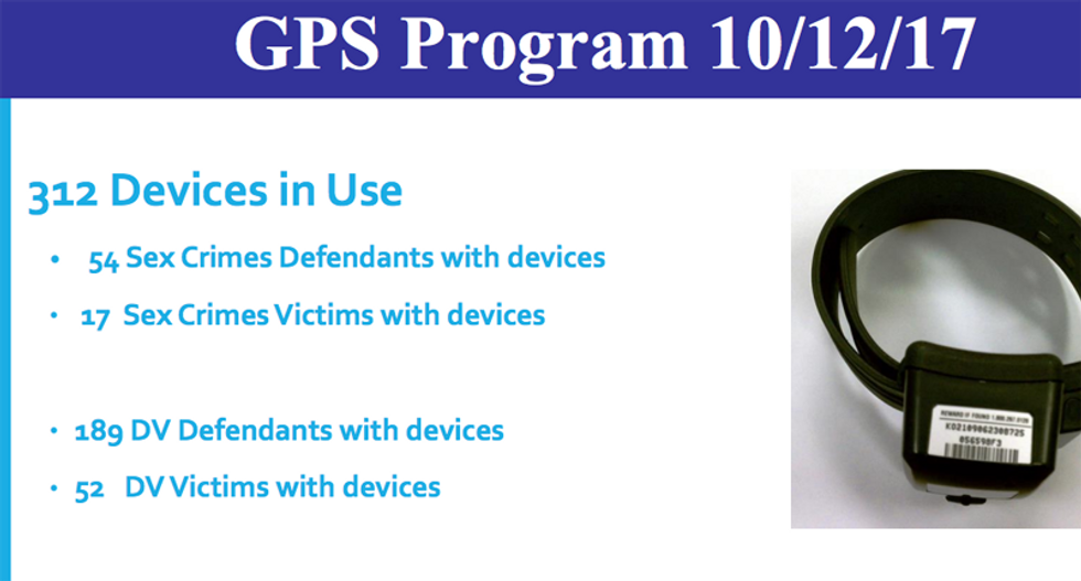 Memphis police put GPS monitoring devices on dozens of domestic assault victims