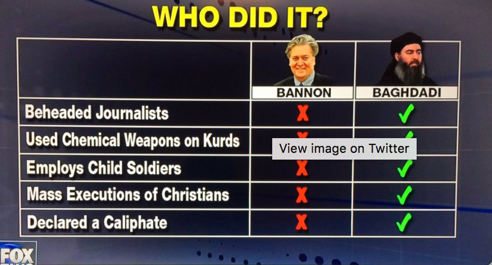 Fox News uses ridiculous graphic to prove Steve Bannon is better than ISIS leader al-Baghdadi