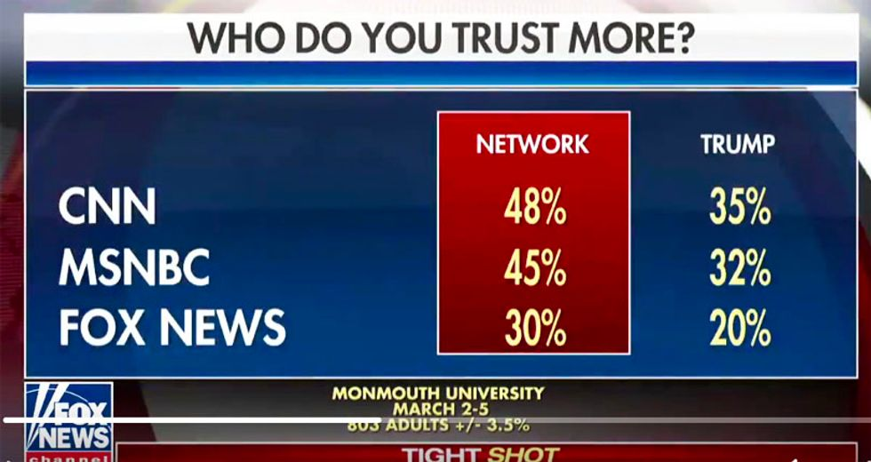 'Take that down': Howard Kurtz surprised after graphic pops up showing Fox News is least trusted network