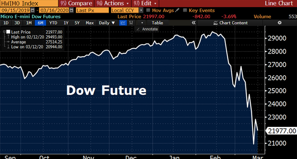 Dow Futures drop 840 points as Trump was speaking about coronavirus response
