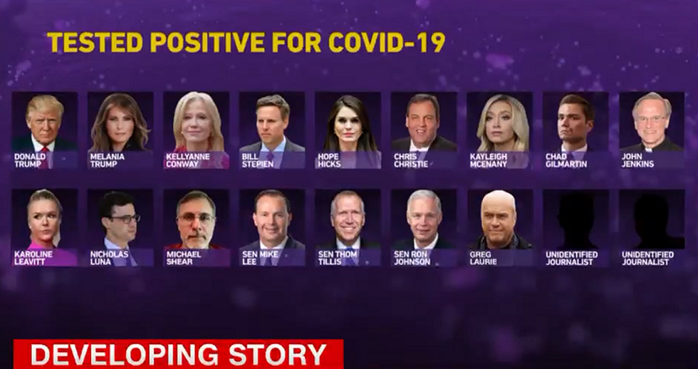 'Trail of wreckage': CNN graphic shows all the people infected by Trump's super spreader administration