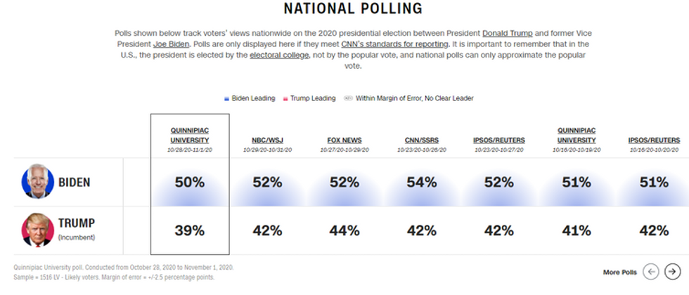 A screenshot of pre-election presidential polling. These polls show Biden with a clear lead over Trump.