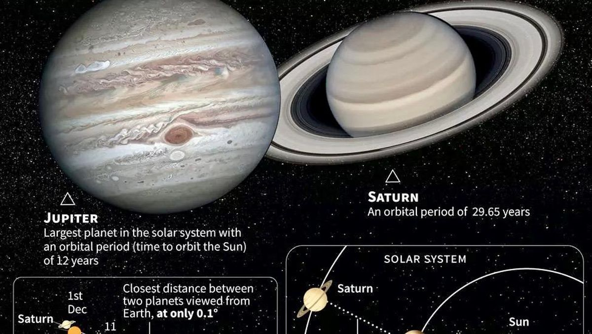 Jupiter and Saturn cheek-to-cheek in rare celestial dance